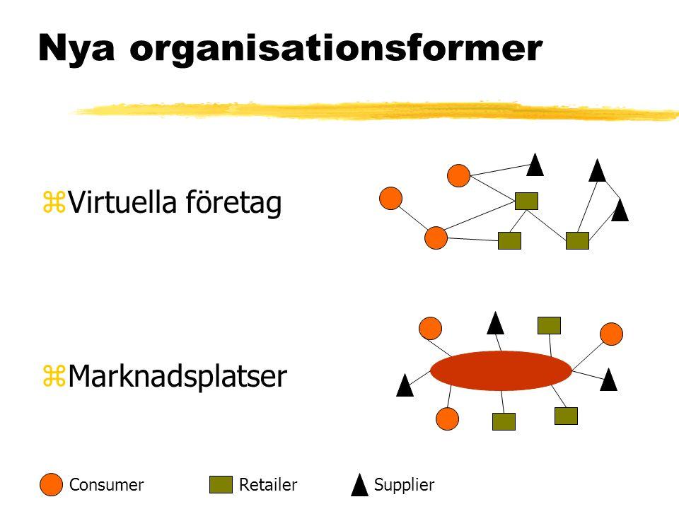 Nya organisationsformer zVirtuella företag zMarknadsplatser ConsumerRetailerSupplier