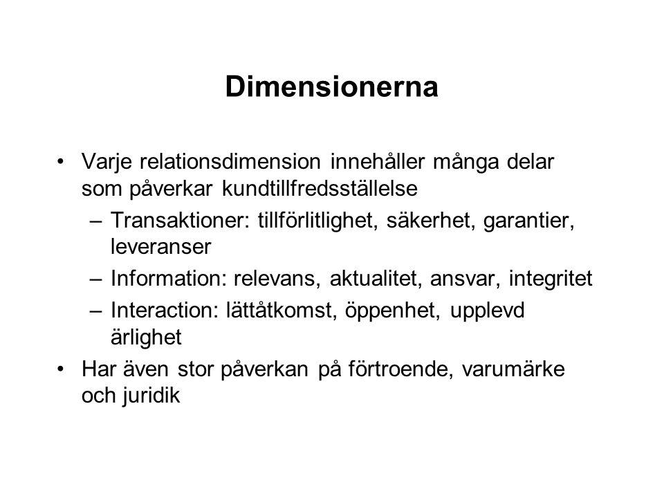 Dimensionerna Varje relationsdimension innehåller många delar som påverkar kundtillfredsställelse –Transaktioner: tillförlitlighet, säkerhet, garantie