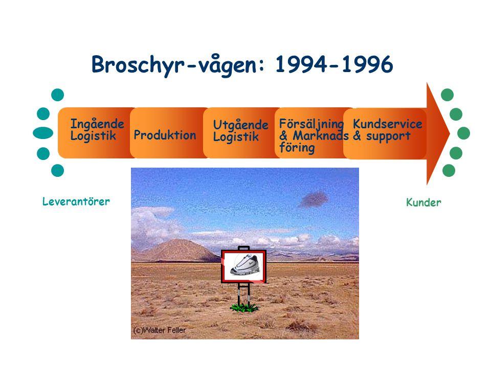 Broschyr-vågen: 1994-1996 Leverantörer Kunder Ingående Logistik Utgående Logistik Försäljning & Marknads föring Kundservice & support Produktion