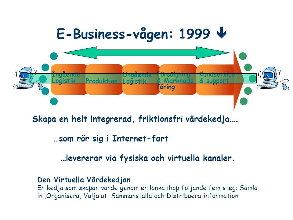 E-Business-vågen: 1999  Ingående Logistik Utgående Logistik Försäljning & Marknads föring Kundservice & support Produktion Skapa en helt integrerad,