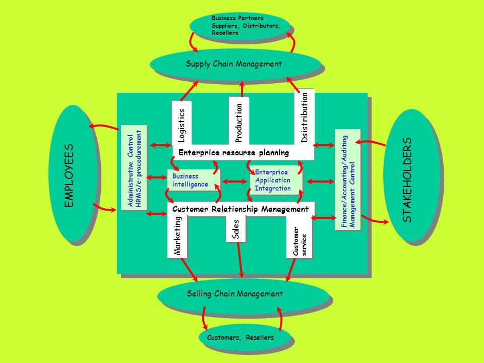 Customer Relationship Management Marketing Sales Customerservice Enterprice resourse planning ProductionDsistributionLogistics Selling Chain Managemen