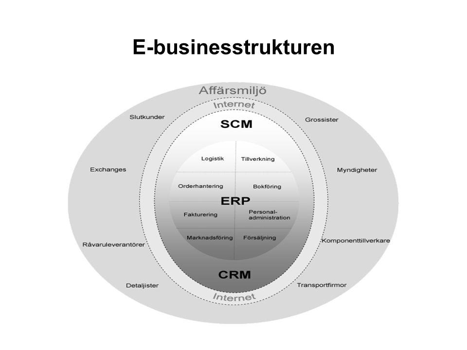 E-businesstrukturen