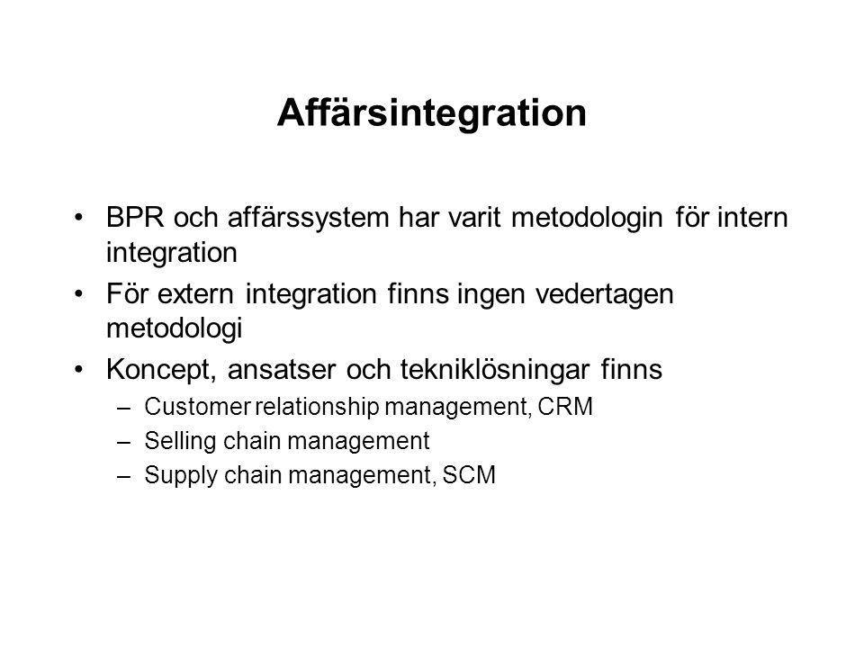 Affärsintegration BPR och affärssystem har varit metodologin för intern integration För extern integration finns ingen vedertagen metodologi Koncept,
