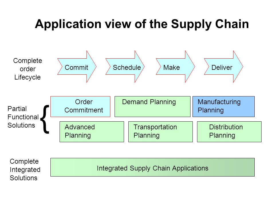 Complete order Lifecycle Commit Order Commitment Demand PlanningManufacturing Planning Partial Functional Solutions { Complete Integrated Solutions In