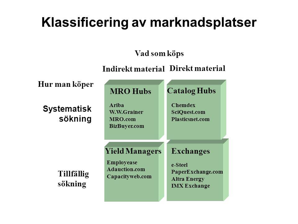 Klassificering av marknadsplatser Systematisk sökning Vad som köps Tillfällig sökning MRO Hubs Catalog Hubs ExchangesYield Managers Indirekt material