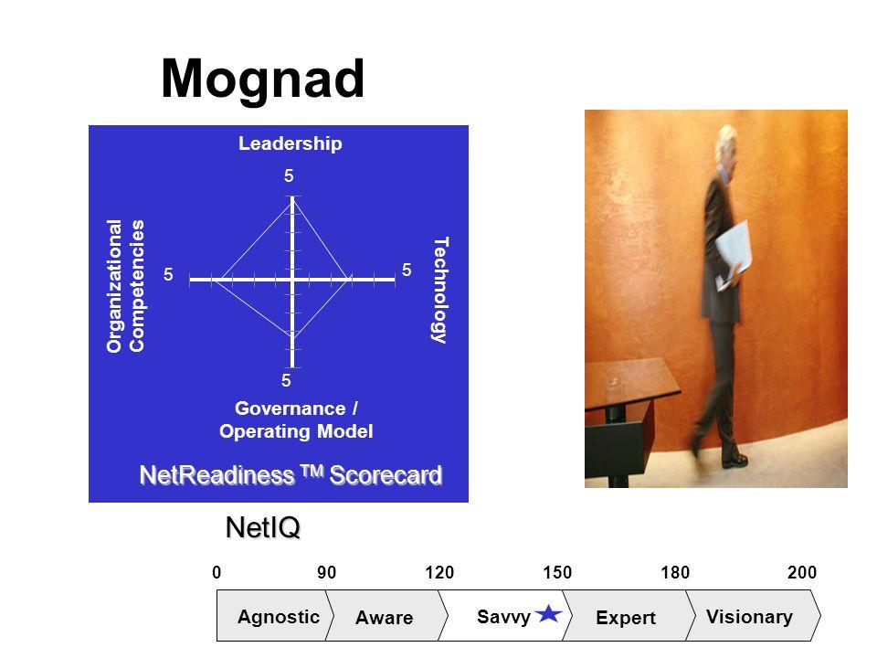Mognad Organizational Competencies Technology Leadership Governance / Operating Model 5 5 5 5 NetReadiness TM Scorecard 018015012090200 Aware Savvy Ex