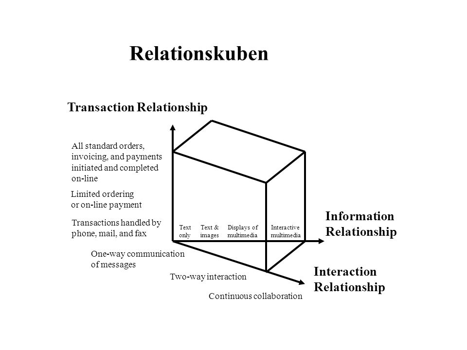 Text only Text & images Displays of multimedia Interactive multimedia Transaction Relationship All standard orders, invoicing, and payments initiated and completed on-line Limited ordering or on-line payment Transactions handled by phone, mail, and fax One-way communication of messages Two-way interaction Continuous collaboration Information Relationship Interaction Relationship Relationskuben