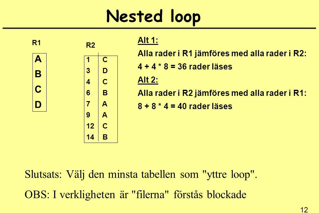 12 Nested loop ABCDABCD R1 1 C 3 D 4 C 6 B 7 A 9 A 12 C 14 B R2 Alt 1: Alla rader i R1 jämföres med alla rader i R2: 4 + 4 * 8 = 36 rader läses Alt 2: Alla rader i R2 jämföres med alla rader i R1: 8 + 8 * 4 = 40 rader läses Slutsats: Välj den minsta tabellen som yttre loop .