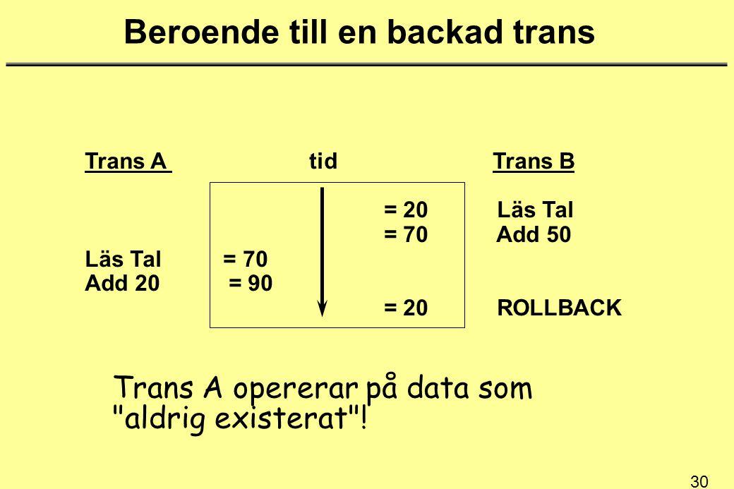 30 Beroende till en backad trans Trans A tid Trans B = 20 Läs Tal = 70 Add 50 Läs Tal = 70 Add 20 = 90 = 20 ROLLBACK Trans A opererar på data som aldrig existerat !