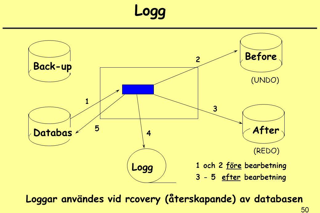 50 Logg Back-up Databas Before After Logg 1 2 3 4 5 1 och 2 före bearbetning 3 - 5 efter bearbetning Loggar användes vid rcovery (återskapande) av databasen (UNDO) (REDO)