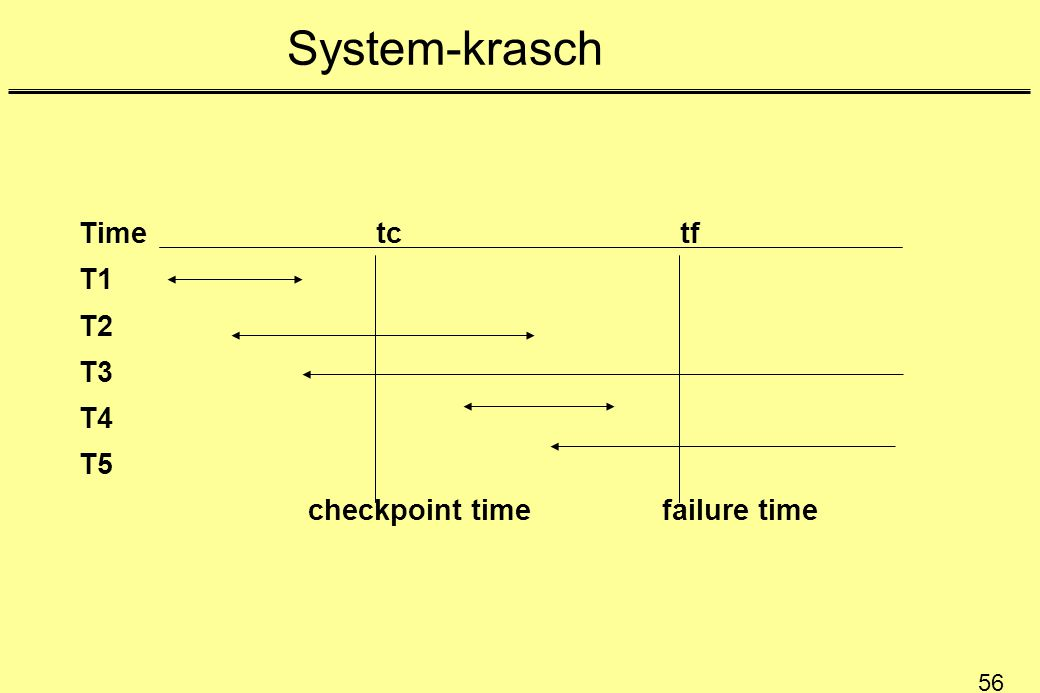56 System-krasch Time tc tf T1 T2 T3 T4 T5 checkpoint time failure time