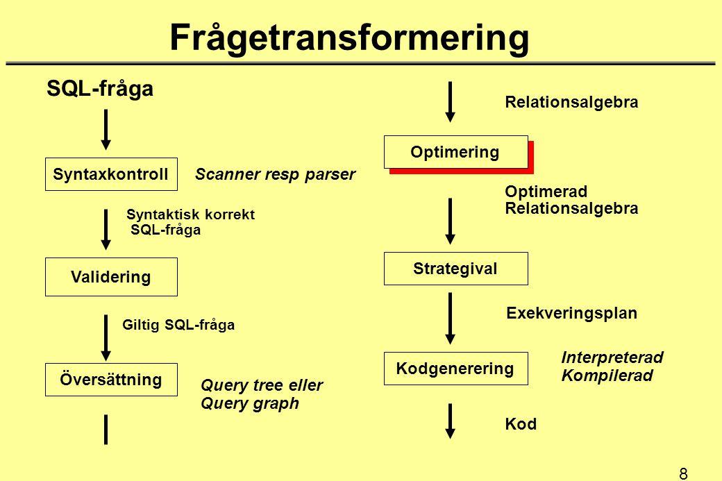 8 Frågetransformering Syntaxkontroll Översättning Validering Optimering Kodgenerering Strategival SQL-fråga Syntaktisk korrekt SQL-fråga Giltig SQL-fråga Relationsalgebra Optimerad Relationsalgebra Exekveringsplan Kod Scanner resp parser Query tree eller Query graph Interpreterad Kompilerad