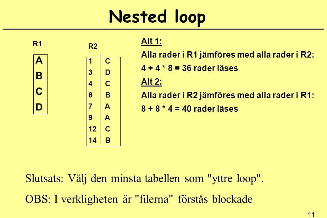 11 Nested loop ABCDABCD R1 1 C 3 D 4 C 6 B 7 A 9 A 12 C 14 B R2 Alt 1: Alla rader i R1 jämföres med alla rader i R2: 4 + 4 * 8 = 36 rader läses Alt 2: