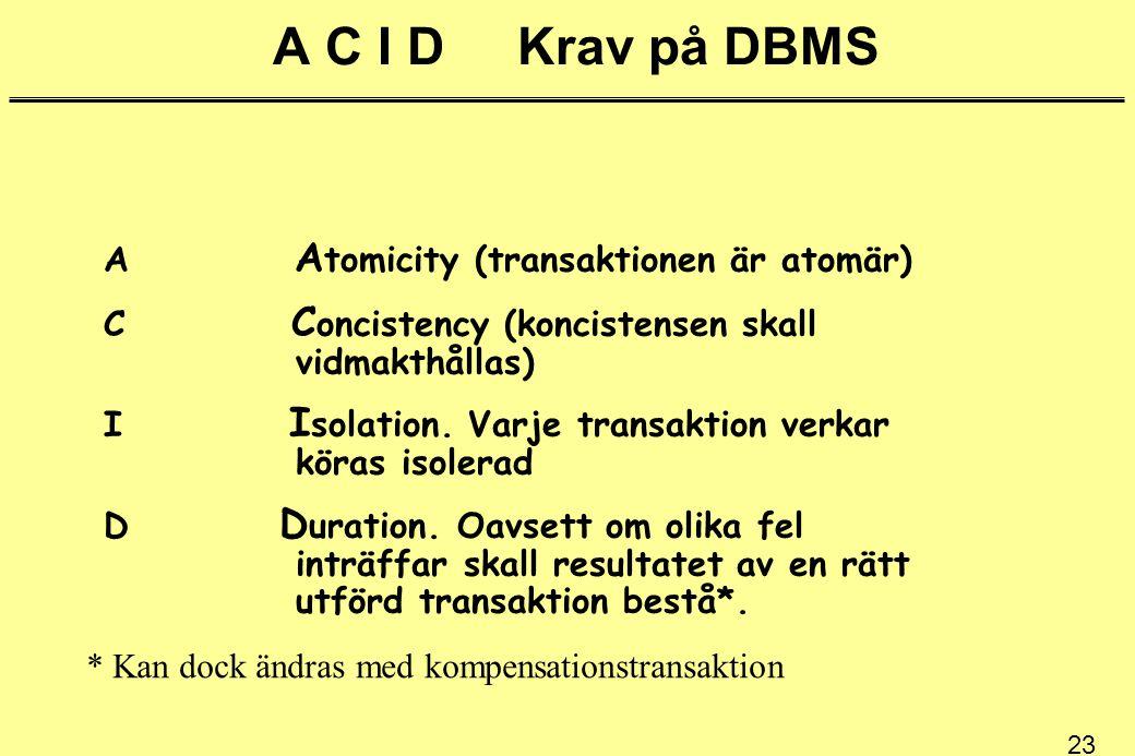 23 A C I D Krav på DBMS A A tomicity (transaktionen är atomär) C C oncistency (koncistensen skall vidmakthållas) I I solation. Varje transaktion verka