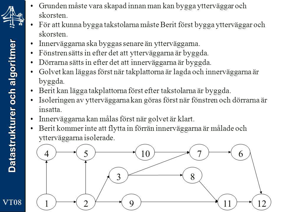 Datastrukturer och algoritmer VT08 123 4567 89101112 Grunden måste vara skapad innan man kan bygga ytterväggar och skorsten. För att kunna bygga takst