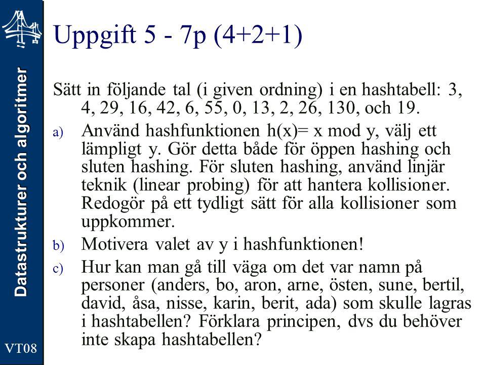 Datastrukturer och algoritmer VT08 Uppgift 5 - 7p (4+2+1) Sätt in följande tal (i given ordning) i en hashtabell: 3, 4, 29, 16, 42, 6, 55, 0, 13, 2, 2