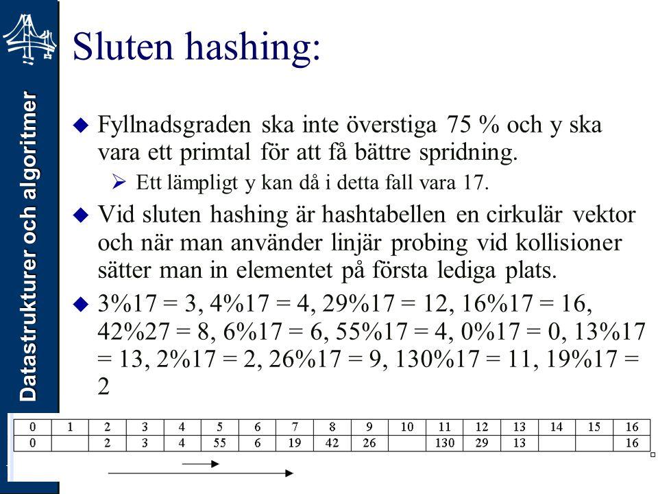 Datastrukturer och algoritmer VT08 Sluten hashing:  Fyllnadsgraden ska inte överstiga 75 % och y ska vara ett primtal för att få bättre spridning. 
