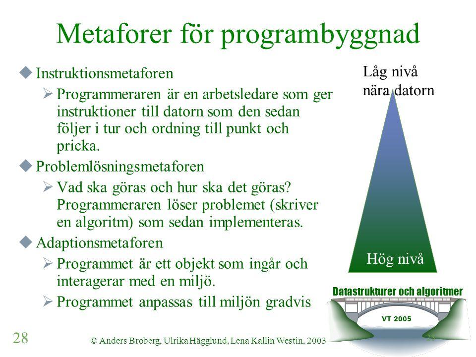 Datastrukturer och algoritmer VT 2005 28 © Anders Broberg, Ulrika Hägglund, Lena Kallin Westin, 2003 28 Metaforer för programbyggnad  Instruktionsmet