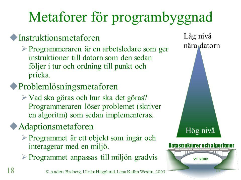 Datastrukturer och algoritmer VT 2003 18 © Anders Broberg, Ulrika Hägglund, Lena Kallin Westin, 2003 18 Metaforer för programbyggnad  Instruktionsmetaforen  Programmeraren är en arbetsledare som ger instruktioner till datorn som den sedan följer i tur och ordning till punkt och pricka.