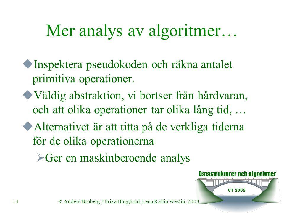Datastrukturer och algoritmer VT 2005 © Anders Broberg, Ulrika Hägglund, Lena Kallin Westin, 200314 Mer analys av algoritmer…  Inspektera pseudokoden