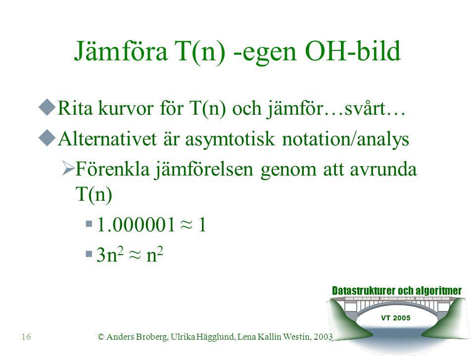 Datastrukturer och algoritmer VT 2005 © Anders Broberg, Ulrika Hägglund, Lena Kallin Westin, 200316 Jämföra T(n) -egen OH-bild  Rita kurvor för T(n) och jämför…svårt…  Alternativet är asymtotisk notation/analys  Förenkla jämförelsen genom att avrunda T(n)  1.000001 ≈ 1  3n 2 ≈ n 2