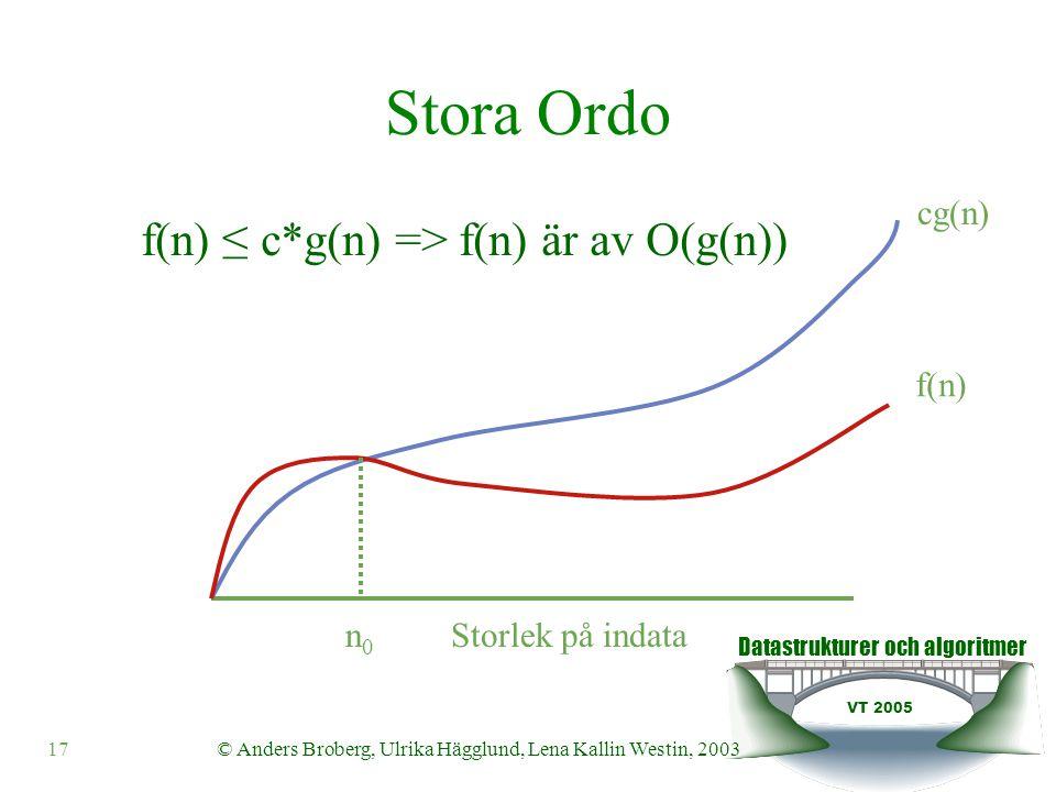 Datastrukturer och algoritmer VT 2005 © Anders Broberg, Ulrika Hägglund, Lena Kallin Westin, 200317 Stora Ordo Storlek på indata cg(n) f(n) n0n0 f(n) ≤ c*g(n) => f(n) är av O(g(n))