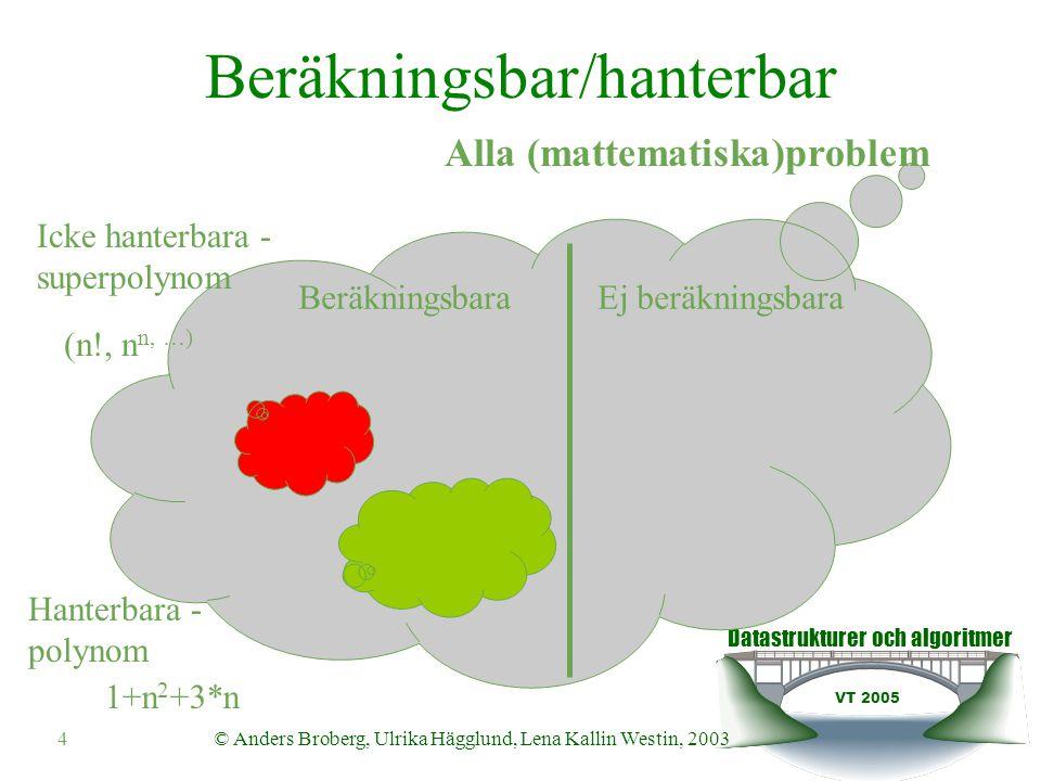 Datastrukturer och algoritmer VT 2005 © Anders Broberg, Ulrika Hägglund, Lena Kallin Westin, 20034 Alla (mattematiska)problem Beräkningsbar/hanterbar BeräkningsbaraEj beräkningsbara Icke hanterbara - superpolynom (n!, n n, …) Hanterbara - polynom 1+n 2 +3*n