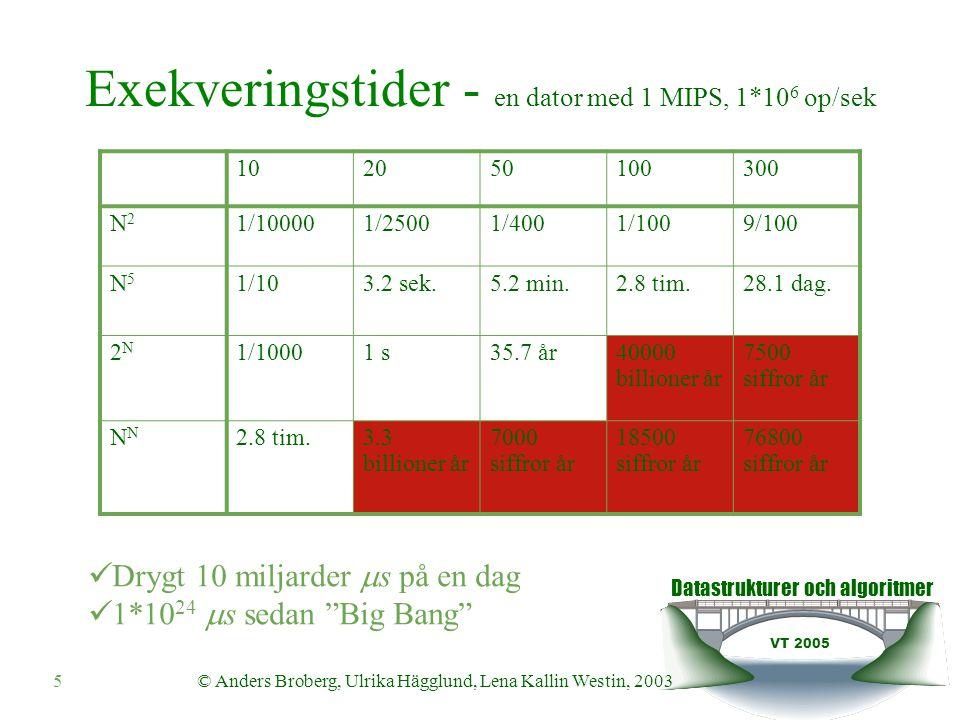 Datastrukturer och algoritmer VT 2005 © Anders Broberg, Ulrika Hägglund, Lena Kallin Westin, 20035 Exekveringstider - en dator med 1 MIPS, 1*10 6 op/sek 102050100300 N2N2 1/100001/25001/4001/1009/100 N5N5 1/103.2 sek.5.2 min.2.8 tim.28.1 dag.