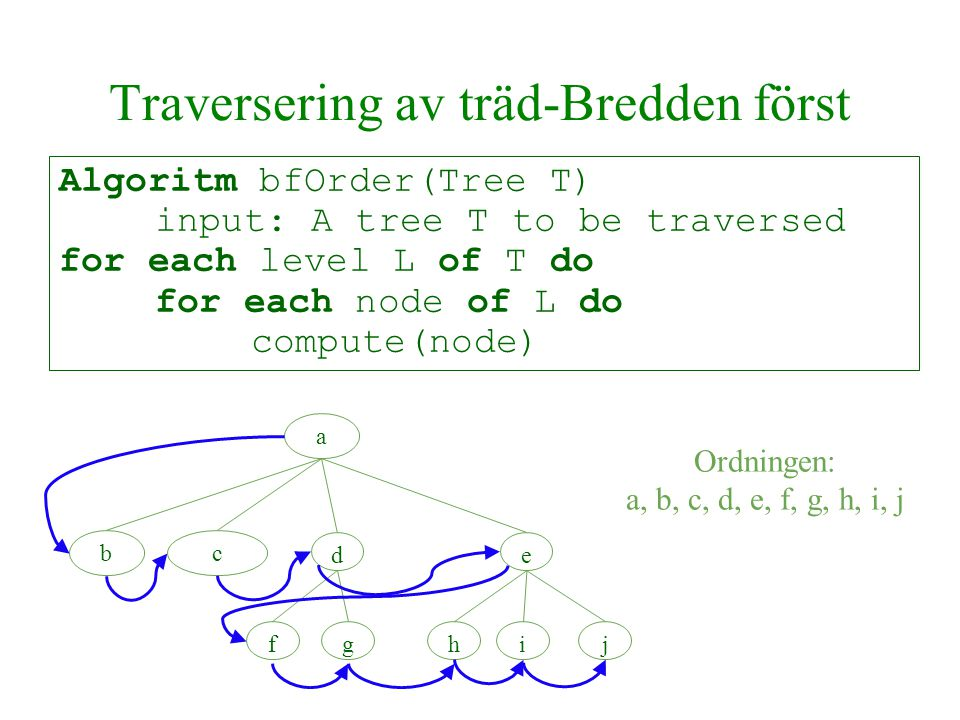 Traversering av träd-Bredden först Algoritm bfOrder(Tree T) input: A tree T to be traversed for each level L of T do for each node of L do compute(node) abc dfghije Ordningen: a, b, c, d, e, f, g, h, i, j