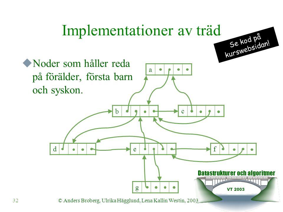Datastrukturer och algoritmer VT 2003 32© Anders Broberg, Ulrika Hägglund, Lena Kallin Westin, 2003 Implementationer av träd  Noder som håller reda på förälder, första barn och syskon.