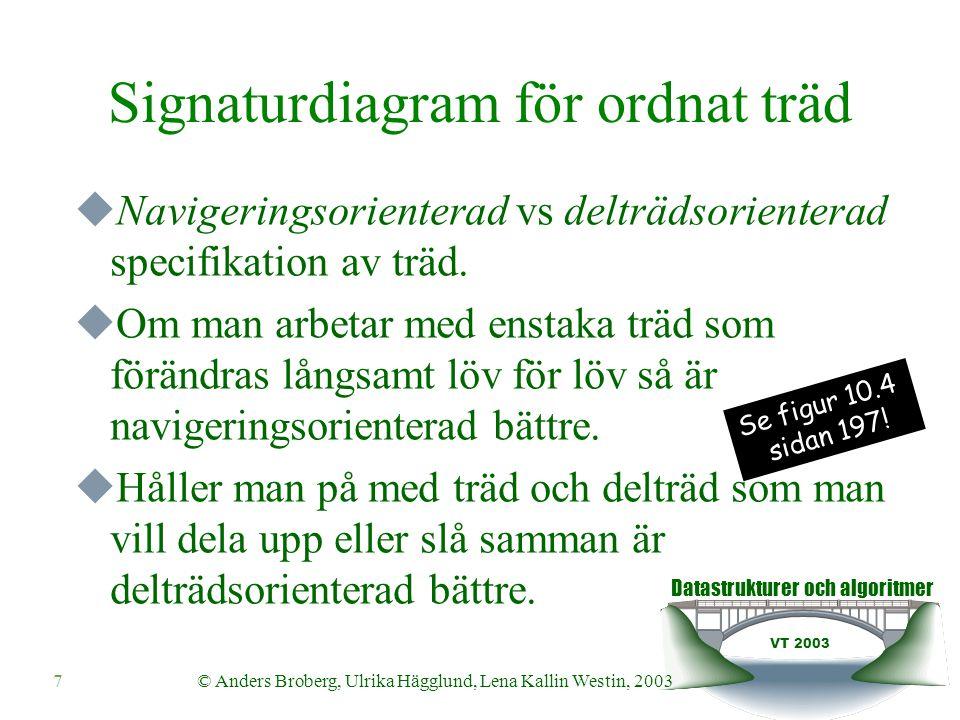 Datastrukturer och algoritmer VT 2003 7© Anders Broberg, Ulrika Hägglund, Lena Kallin Westin, 2003 Signaturdiagram för ordnat träd  Navigeringsorienterad vs delträdsorienterad specifikation av träd.