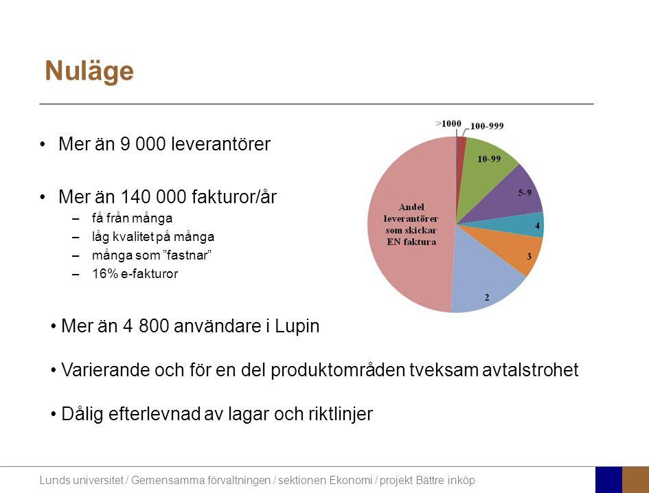 Lunds universitet / Gemensamma förvaltningen / sektionen Ekonomi / projekt Bättre inköp Nuläge Mer än 9 000 leverantörer Mer än 140 000 fakturor/år –få från många –låg kvalitet på många –många som fastnar –16% e-fakturor Mer än 4 800 användare i Lupin Varierande och för en del produktområden tveksam avtalstrohet Dålig efterlevnad av lagar och riktlinjer