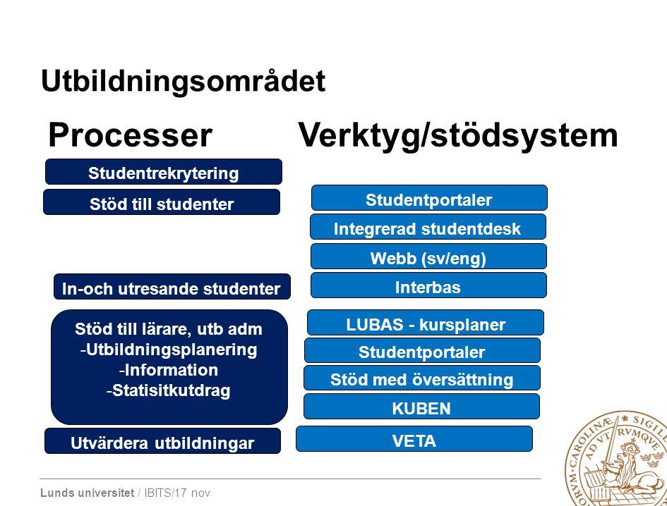 Lunds universitet / IBITS/17 nov Utbildningsområdet Processer Verktyg/stödsystem Studentrekrytering Stöd till studenter In-och utresande studenter Stö