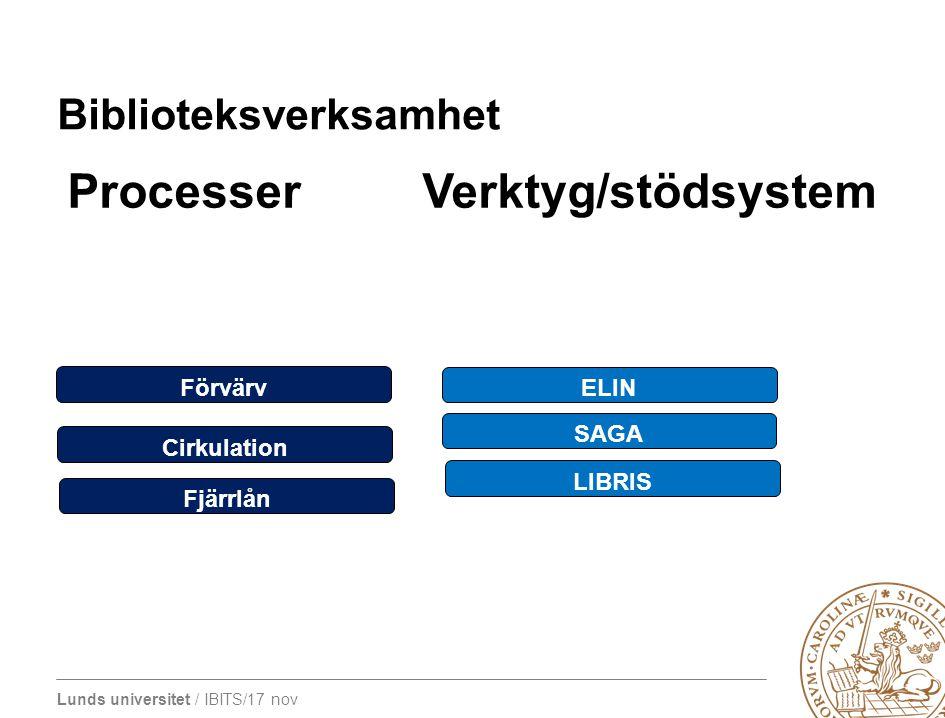 Lunds universitet / IBITS/17 nov Biblioteksverksamhet Processer Verktyg/stödsystem Förvärv Cirkulation ELIN SAGA LIBRIS Fjärrlån