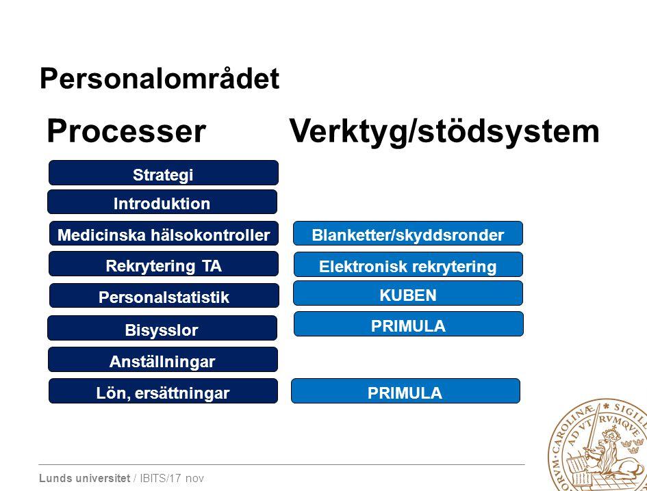 Lunds universitet / IBITS/17 nov Personalområdet Processer Verktyg/stödsystem Strategi Introduktion Medicinska hälsokontroller Rekrytering TA Personal