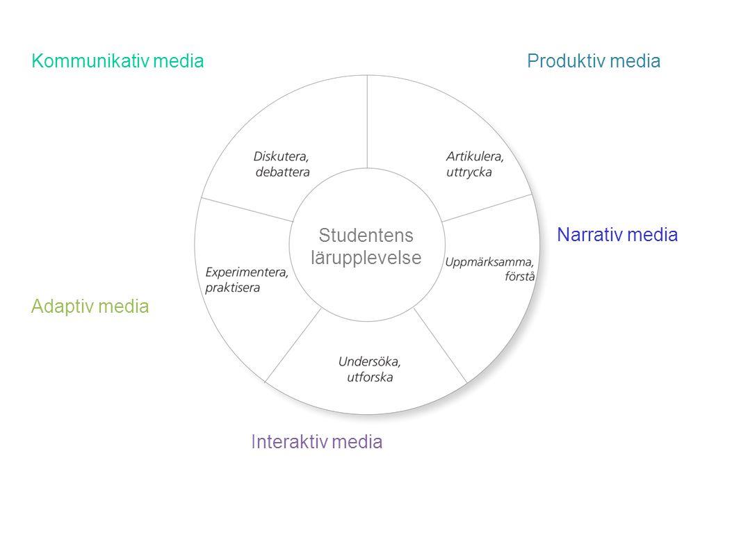 Kommunikativ mediaProduktiv media Narrativ media Interaktiv media Adaptiv media Studentens lärupplevelse