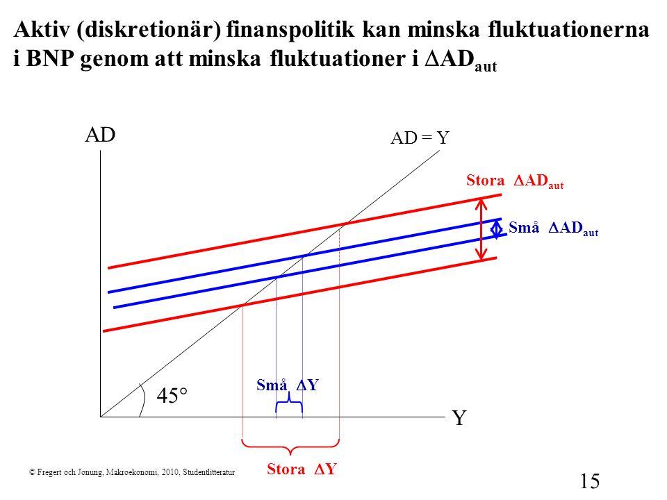© Fregert och Jonung, Makroekonomi, 2010, Studentlitteratur 15 Aktiv (diskretionär) finanspolitik kan minska fluktuationerna i BNP genom att minska fl