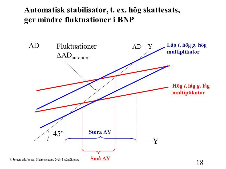 © Fregert och Jonung, Makroekonomi, 2010, Studentlitteratur 18 Automatisk stabilisator, t. ex. hög skattesats, ger mindre fluktuationer i BNP 45  Y A
