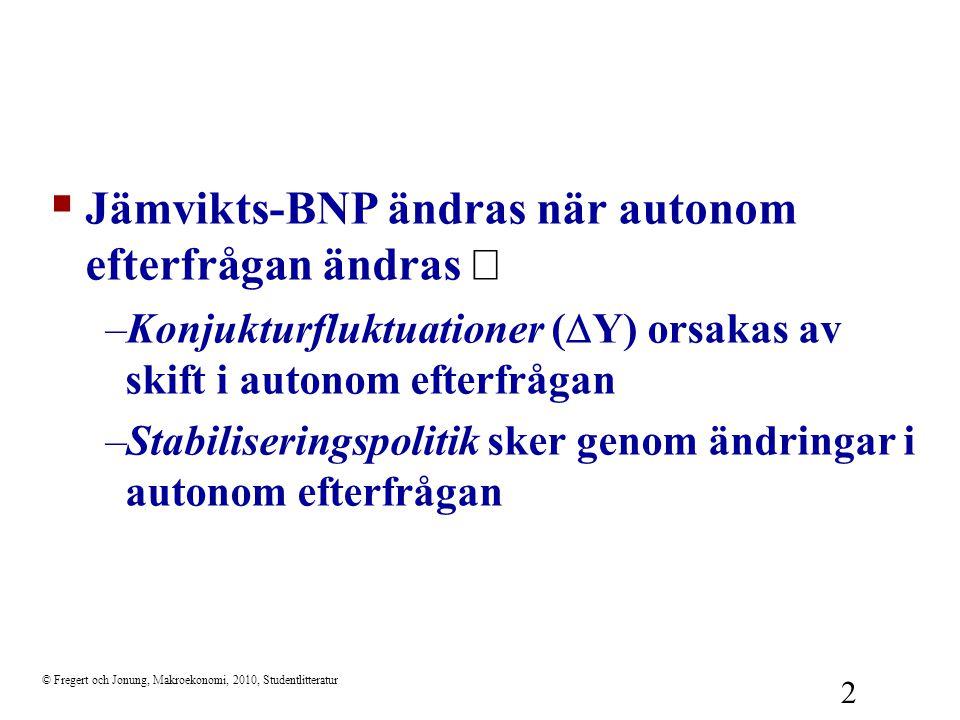 © Fregert och Jonung, Makroekonomi, 2010, Studentlitteratur 2  Jämvikts-BNP ändras när autonom efterfrågan ändras  –Konjukturfluktuationer (  Y) or