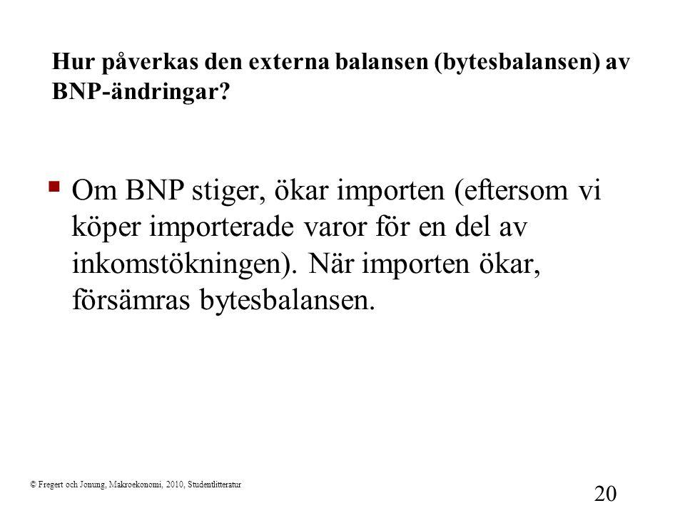 © Fregert och Jonung, Makroekonomi, 2010, Studentlitteratur 20 Hur påverkas den externa balansen (bytesbalansen) av BNP-ändringar?  Om BNP stiger, ök