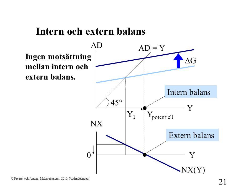 © Fregert och Jonung, Makroekonomi, 2010, Studentlitteratur 21 Intern och extern balans AD = Y 45  Y AD NX Y0 Ingen motsättning mellan intern och ext