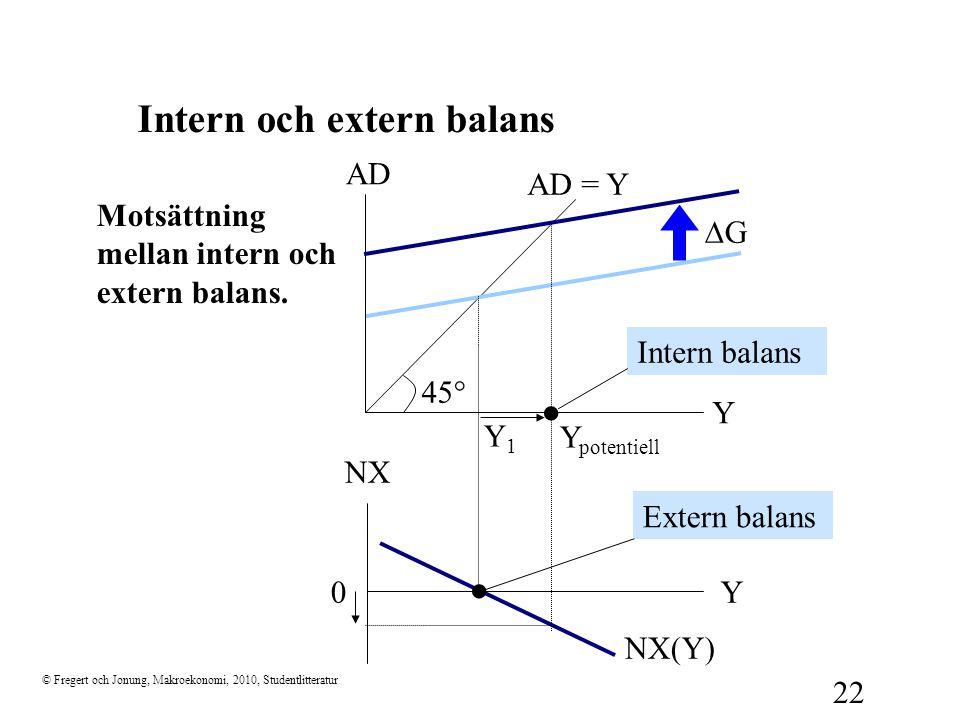 © Fregert och Jonung, Makroekonomi, 2010, Studentlitteratur 22 Intern och extern balans Motsättning mellan intern och extern balans. 45  Y AD AD = Y