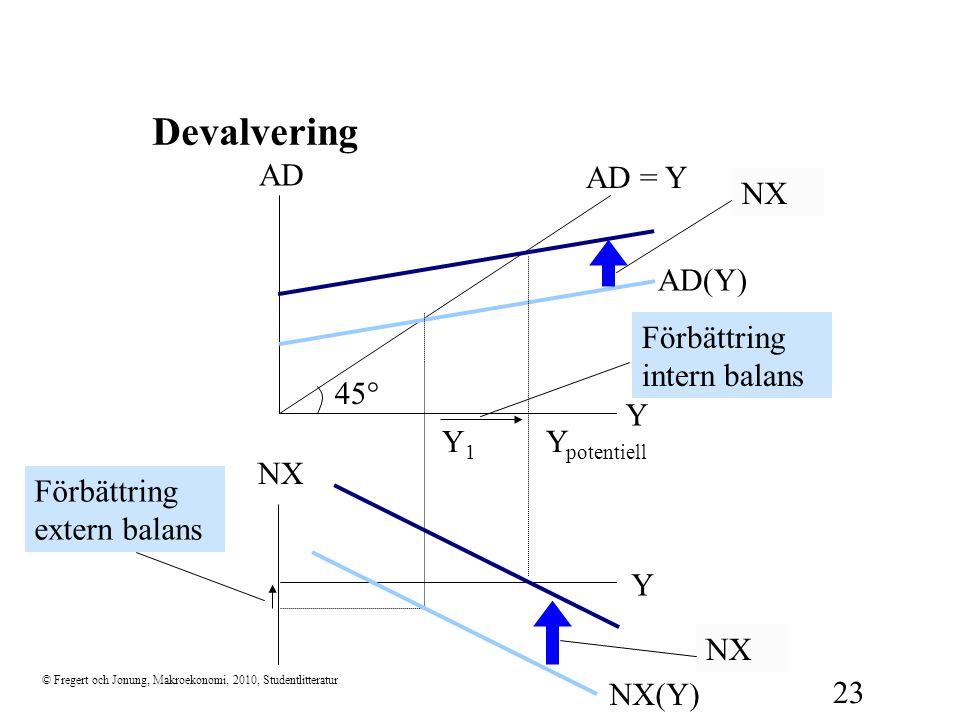 © Fregert och Jonung, Makroekonomi, 2010, Studentlitteratur 23 Devalvering 45  Y AD AD = Y NX Y NX(Y) AD(Y) Y1Y1 Y potentiell NX  Förbättring extern