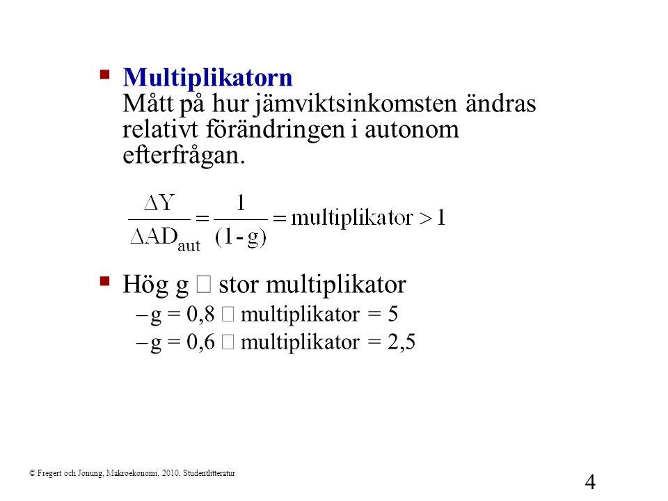 © Fregert och Jonung, Makroekonomi, 2010, Studentlitteratur 5 Liten multiplikator: låg g: flack AD(Y) 45  Y AD AD = Y AD 1 (Y) Y1Y1 AD 1  AD autonom Liten  Y >  AD aut AD 2 (Y) Y2Y2 AD 2