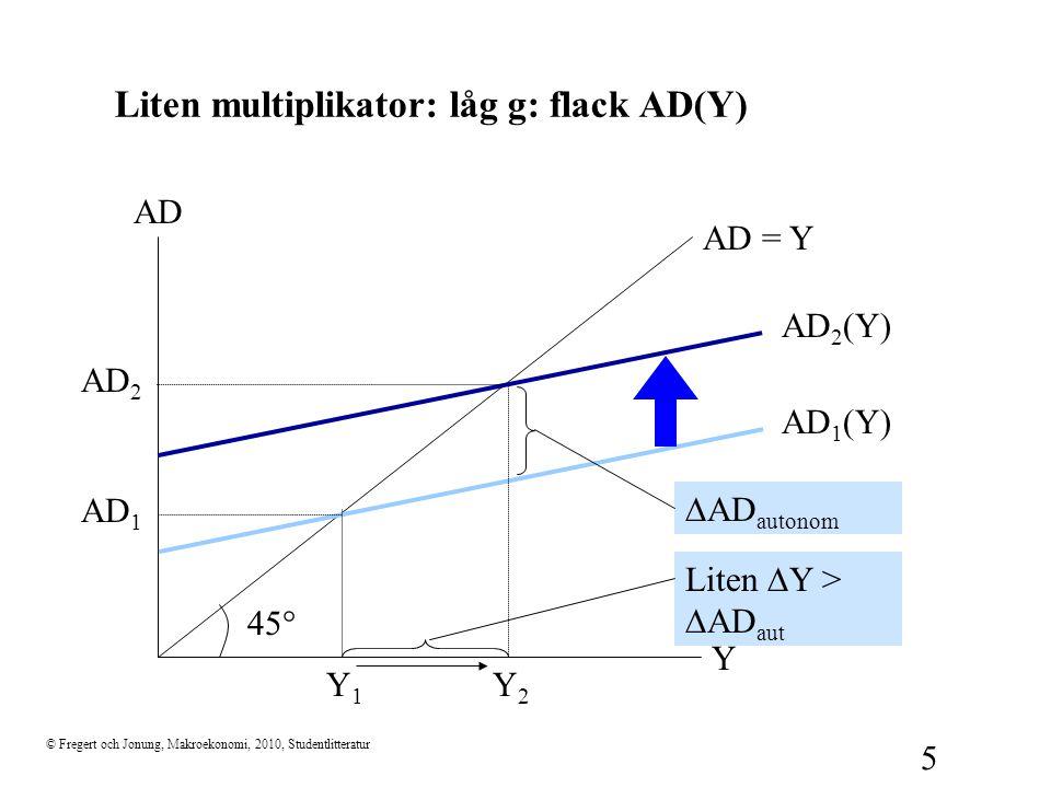 © Fregert och Jonung, Makroekonomi, 2010, Studentlitteratur 5 Liten multiplikator: låg g: flack AD(Y) 45  Y AD AD = Y AD 1 (Y) Y1Y1 AD 1  AD autonom