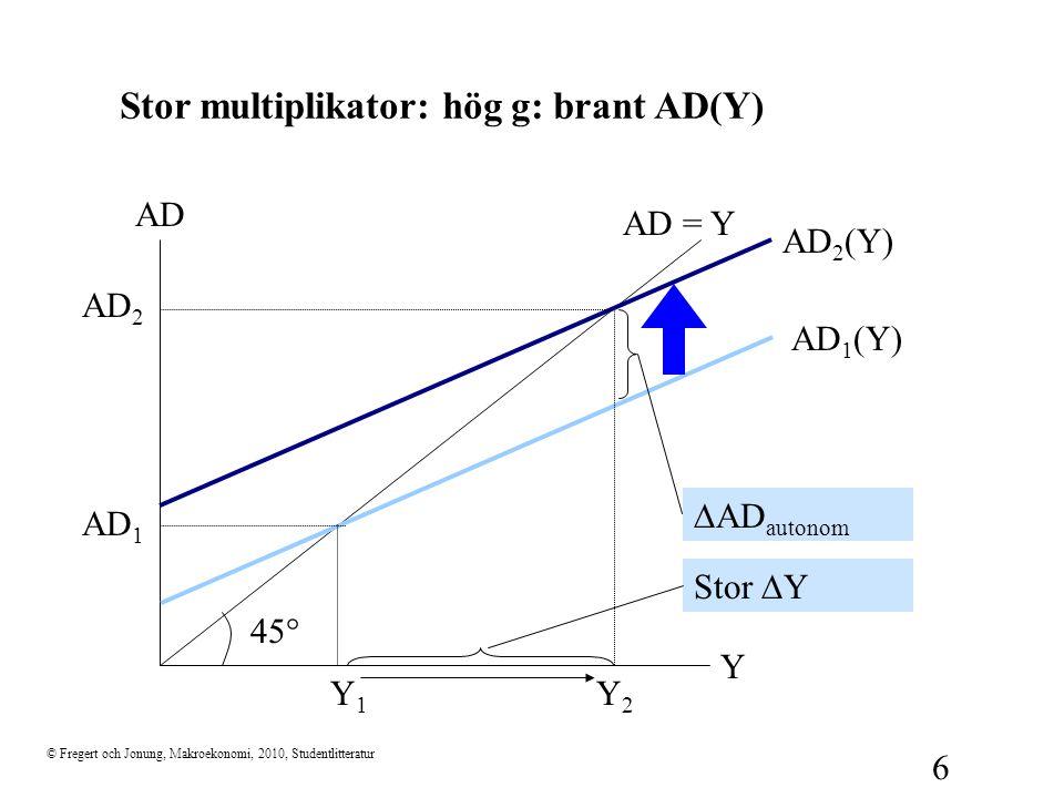 © Fregert och Jonung, Makroekonomi, 2010, Studentlitteratur 6 Stor multiplikator: hög g: brant AD(Y) 45  Y AD AD = Y AD 1 (Y) Y1Y1 AD 1  AD autonom