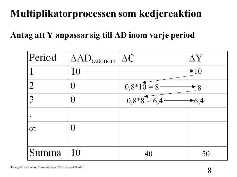 © Fregert och Jonung, Makroekonomi, 2010, Studentlitteratur 8 Multiplikatorprocessen som kedjereaktion Antag att Y anpassar sig till AD inom varje per