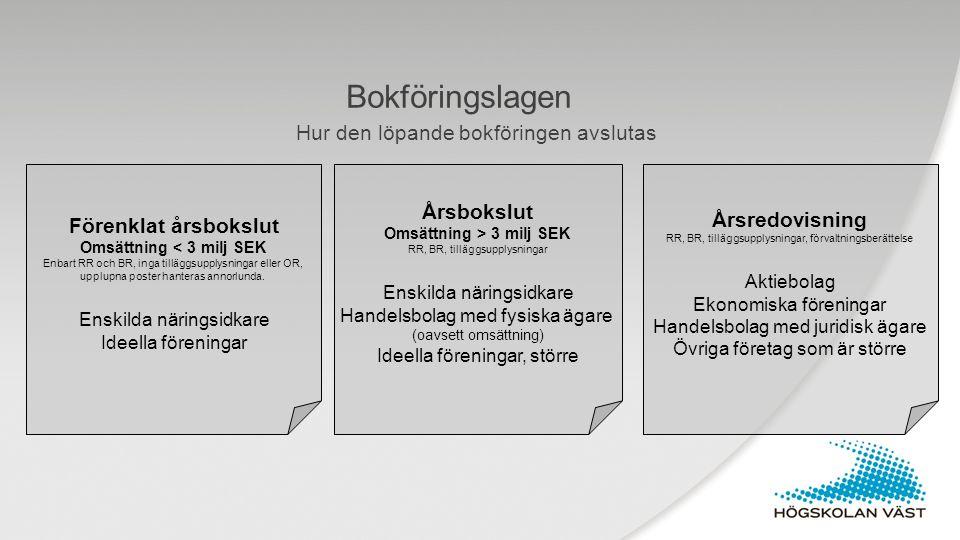 Bokföringslagen Hur den löpande bokföringen avslutas Förenklat årsbokslut Omsättning < 3 milj SEK Enbart RR och BR, inga tilläggsupplysningar eller OR
