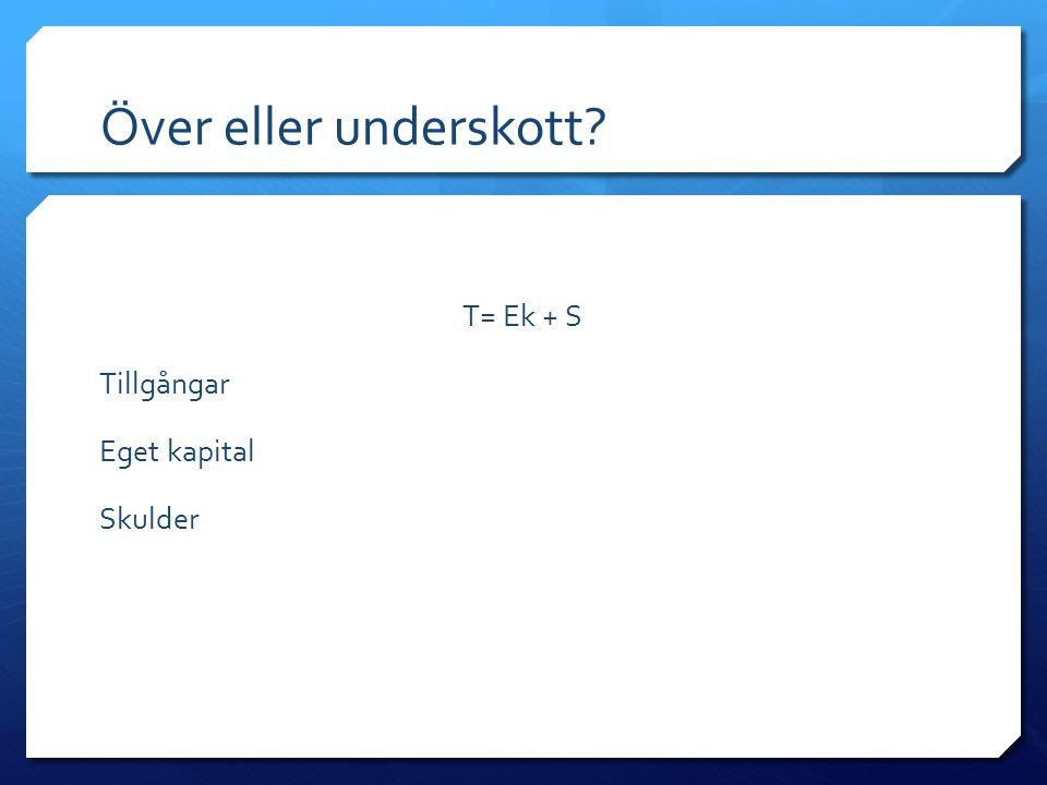 Över eller underskott? T= Ek + S Tillgångar Eget kapital Skulder