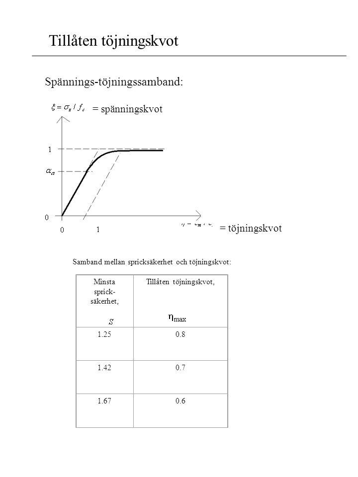Tillåten töjningskvot Spännings-töjningssamband: = spänningskvot = töjningskvot Samband mellan spricksäkerhet och töjningskvot: Minsta sprick- säkerhe